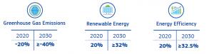 EU Klimaatdoelstellingen 2030